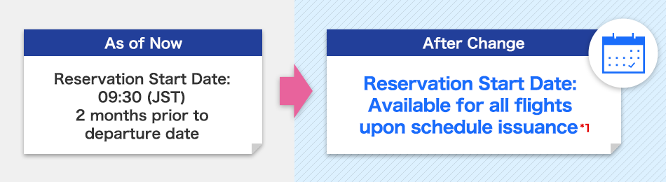 Reservation Start Date: 09:30 (JST) 2 months prior to departure date → Reservation Start Date: Available for all flights upon schedule issuance*1