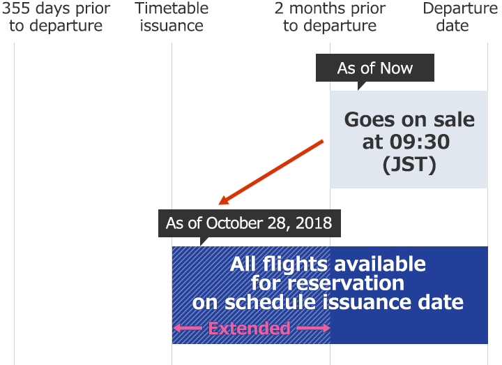 Sales Periods to Be Extended in Line with Earlier Reservation Start Date