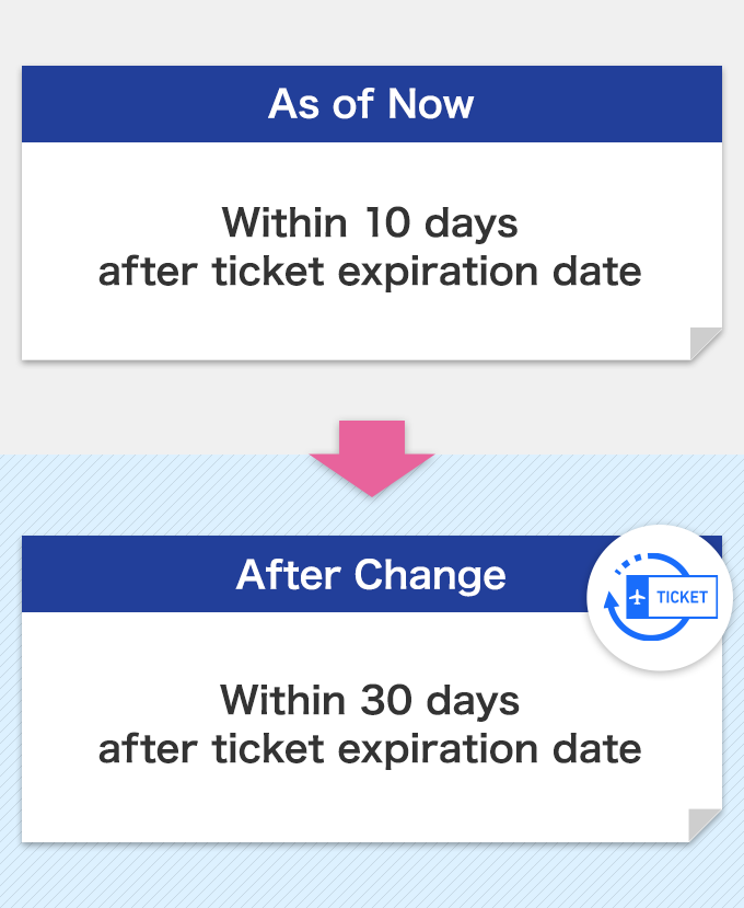 Within 10 days after ticket expiration date → Within 30 days after ticket expiration date