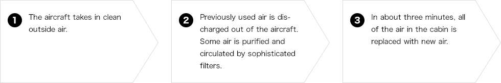 1.The aircraft takes in clean outside air. 2.Previously used air is discharged out of the aircraft. Some air is purified and circulated by sophisticated filters. 3. In about three minutes, all of the air in the cabin is replaced with new air.