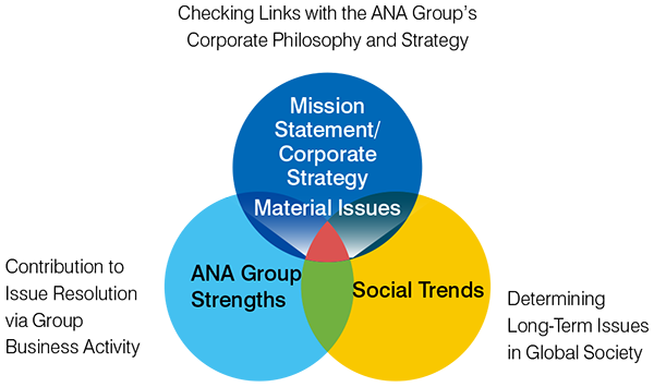 Conceptual diagram in which three circles, Management Philosophy / Management Strategy, ANA Group's Strengths, and Social Trends, are drawn, and the overlapping areas of the three circles are important issues.