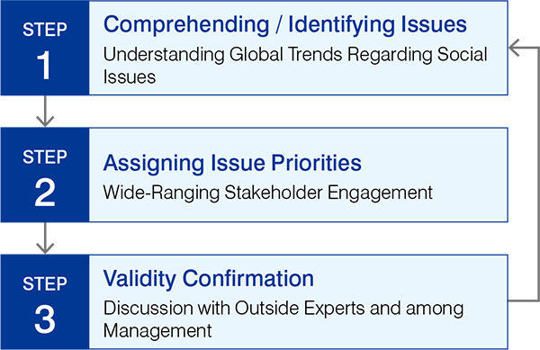 STEP1 Comprehending / Identifying Issues Understanding Global Trends Regarding Social Issues, STEP2 Assigning Issue Priorities Wide-Ranging Stakeholder Engagement, STEP3 Validity Confirmation Management Management