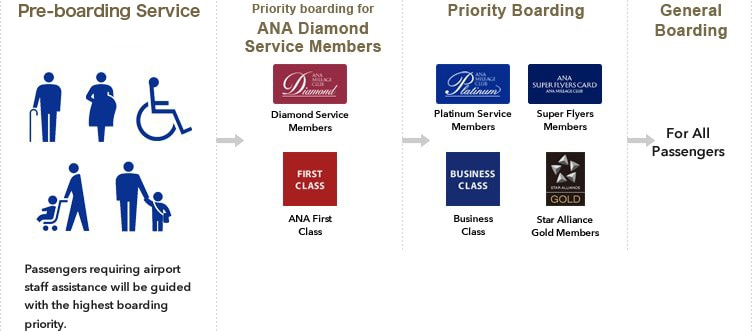 Passengers who require airport staff assistance are eligible for the pre-boarding service, and therefore receive priority above all other passengers when boarding. Diamond Service members and First Class passengers receive priority boarding. Platinum Service, Super Flyers, and Star Alliance Gold members, as well as Business Class passengers receive priority boarding. All other passengers are asked to board during general boarding.