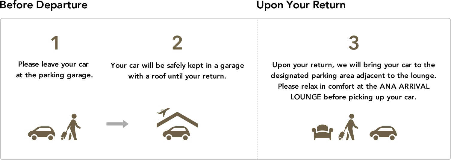 Please leave your car at the parking garage.Your car will be safety kept in a garage with a roof until your return.Upon your return, we will bring your car to the designated parking area adjacent to the lounge. Please relax in comfort at the ANA ARRIVAL LOUNGE before picking up your car.
